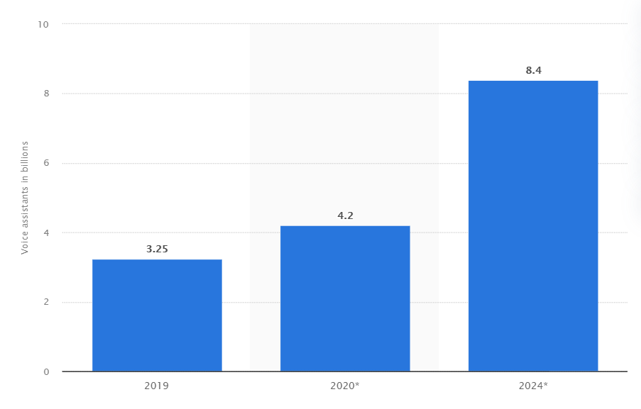 Behind the Growth of Voice Search